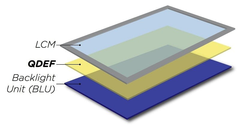 Quantum Dotlar da yüksek ışık saçabilmelerine rağmen, şu andaki teknolojide filtre tabakası olarak kullanılıyorlar.