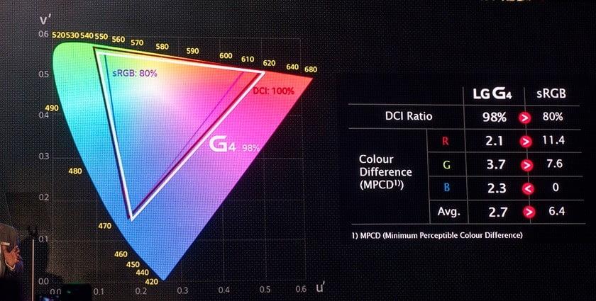 LG G4'te kullanılan QD panel ile LG tüketicilere daha gelişmiş bir renk skalasına sahip bir panel sunmuştu.