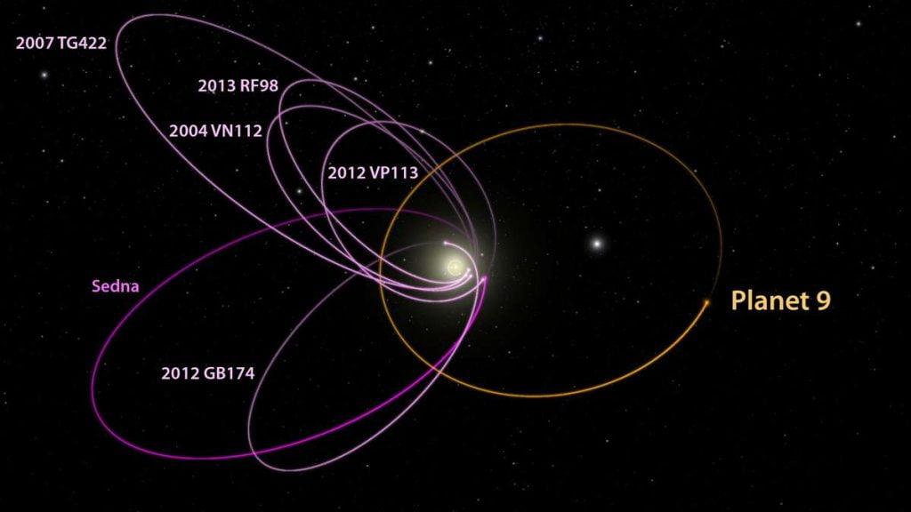 p9_kbo_orbits_labeled