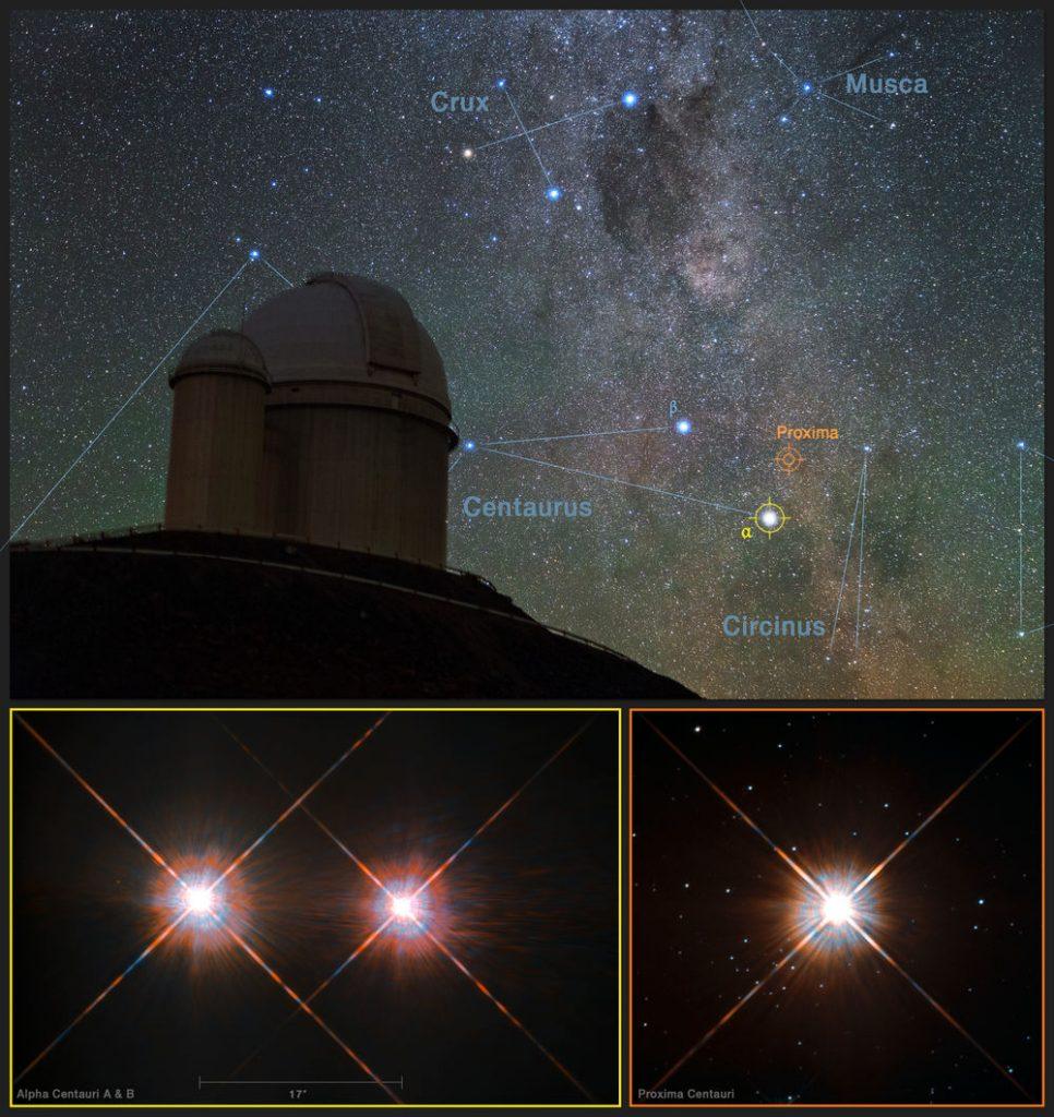 Alfa Centauri AB sol altta,Proxima Centauri sağ altta.