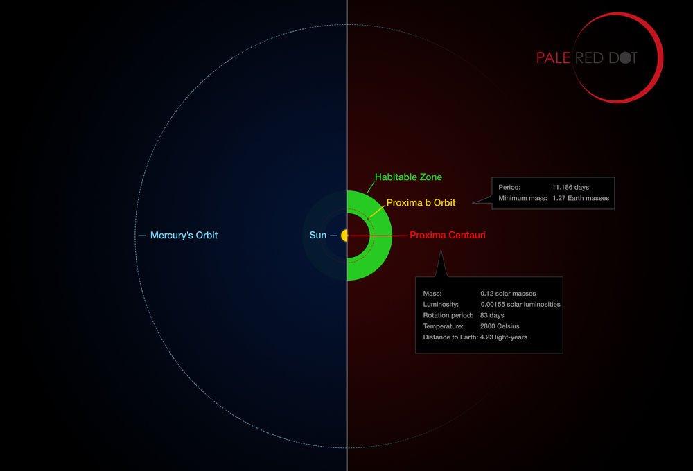 Güneş Sistemi ve Proxima Centauri Sistemi'nin karşılaştırılması.