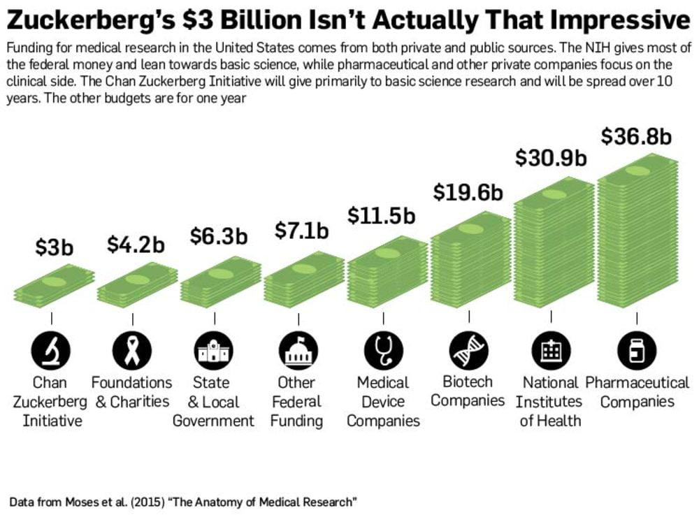 ZUCKERBERG'İN 3 MİLYAR DOLARI ASLINDA PEK DE ETKİLEYİCİ DEĞİL Amerika'da sağlık yatırımları hem özel sektör hem de devlet tarafından yapılıyor. Ulusal Sağlık Enstitüsü (NIH) federal paranın büyük kısmını temel bilimlere harcıyor, bunun yanında ecza şirketleri ve diğer özel şirketler klinik kısma odaklanıyorlar. Chan Zuckerberg İnsiyatifi paranın büyük kısmını temel bilim harcamalarına yatıracak ve bu harcamalar 10 yıla yayılacak. Tablodaki diğer harcamalar yıllık olarak yapılıyor.